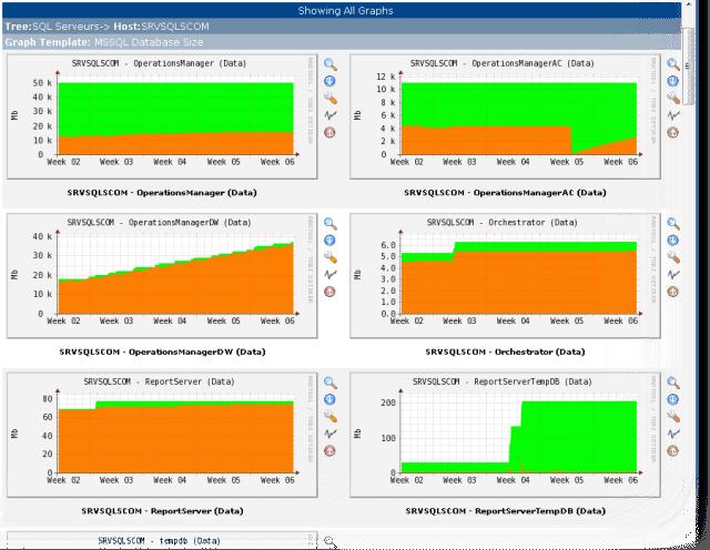 Monitoring SQL avec Cacti