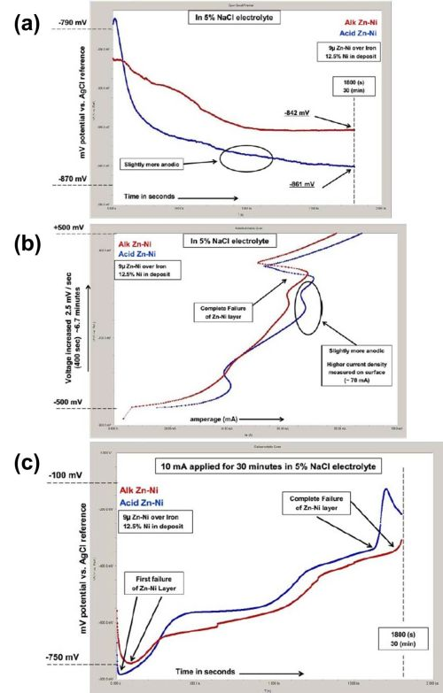 A Comparative Study of Gamma-Phase Zinc-Nickel Deposits