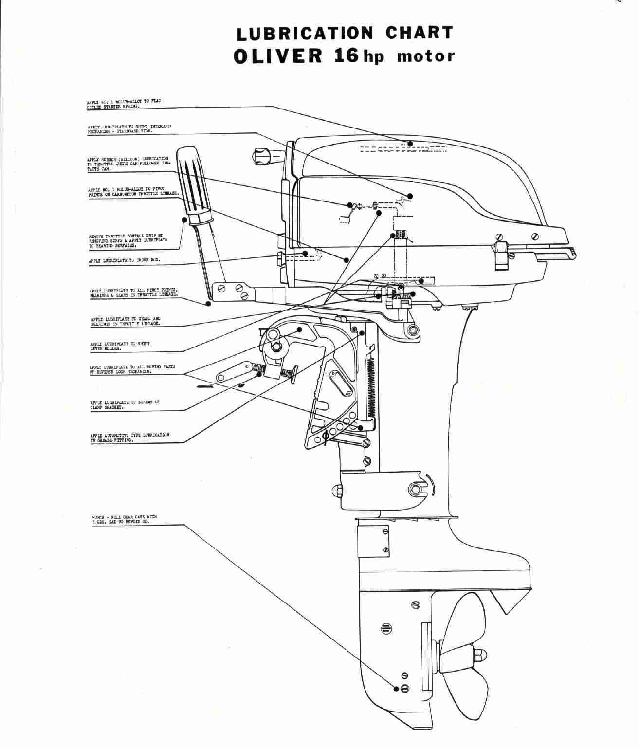 Oliver Outboard Motors Cyberspace Museum Viewer