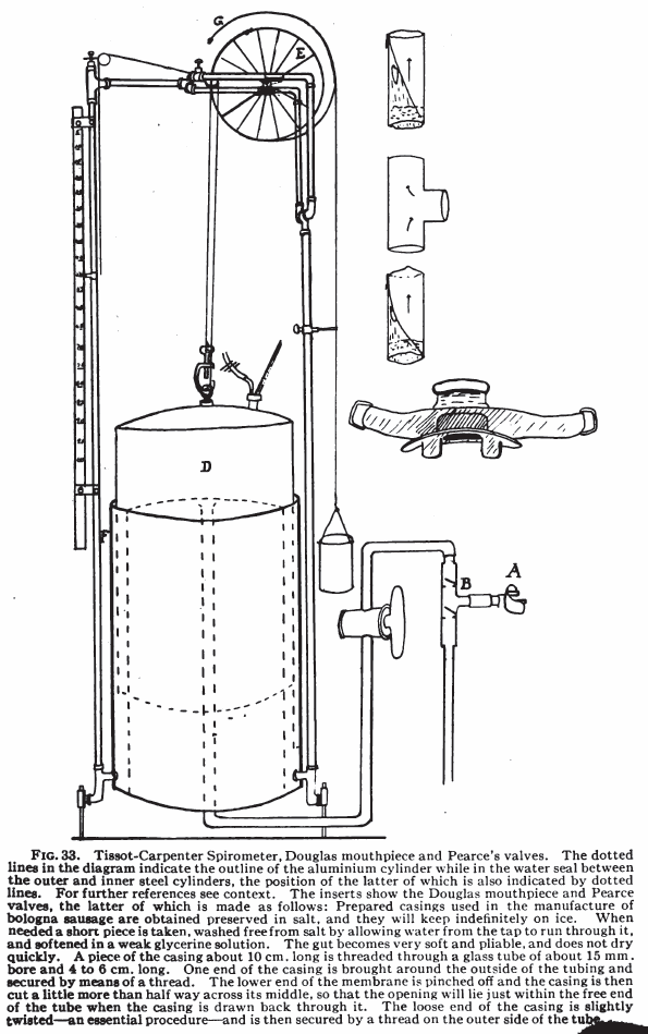 Tissot-Carpenter Spirometer, Douglas mouthpiece, Pearce's
