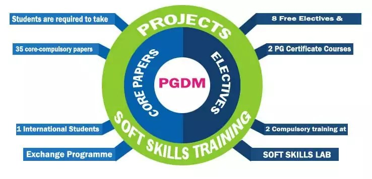 About PGDM