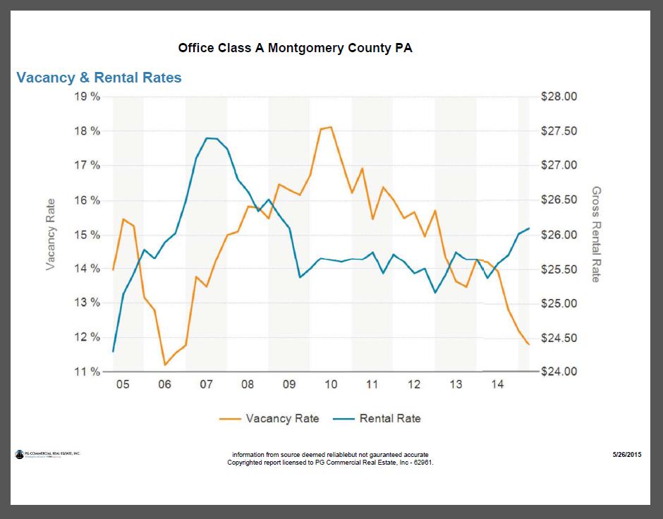 Office Market Trends Philadelphia Region By County « PG