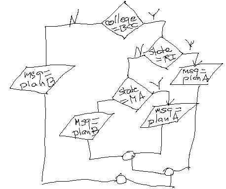 Logic Flowchart and Pseudocode Quiz