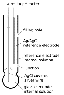 labelled diagram of ph meter automotive wiring symbols combination electrode construction