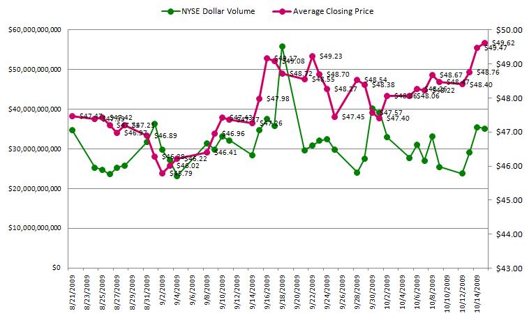 NYSE Daily Dollar Volume and Closing Prices Through October 15th – Phantasmix.com