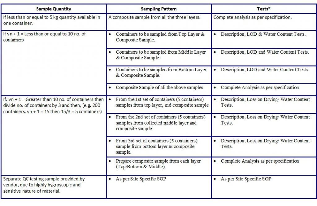Sampling-plan-for-excipients