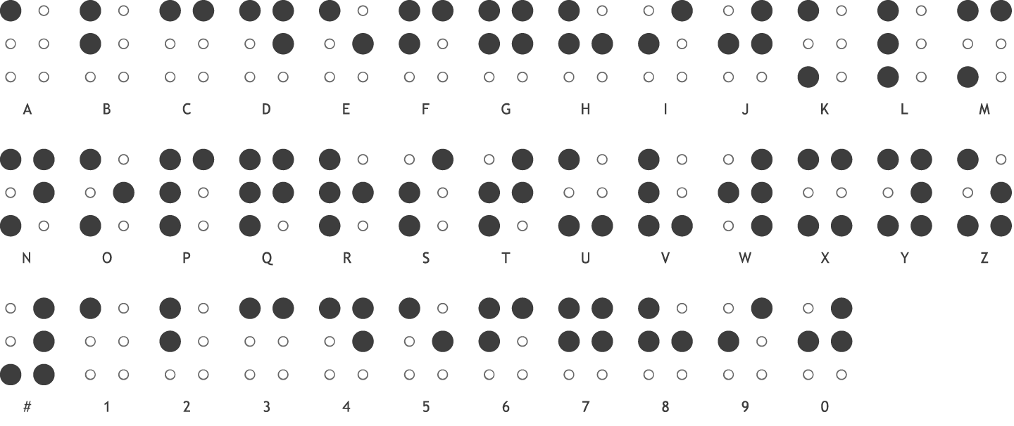 The Braille Alphabet