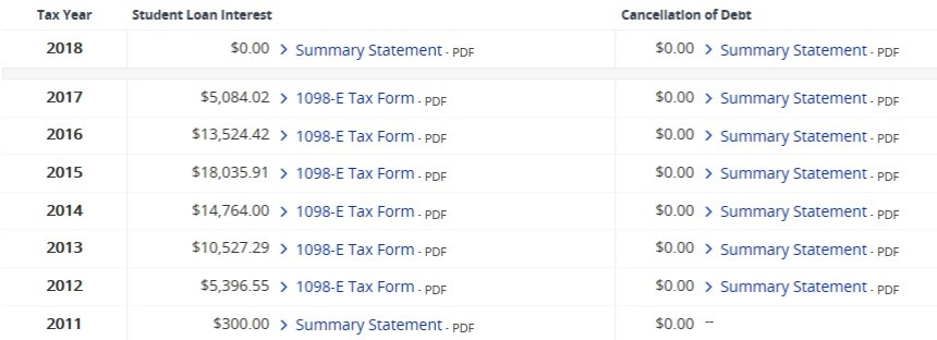 Loans amounts paid