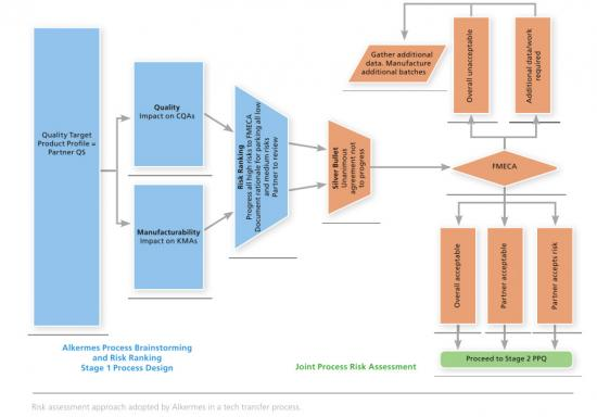 Alkermes Process Brainstorming and Risk Ranking
