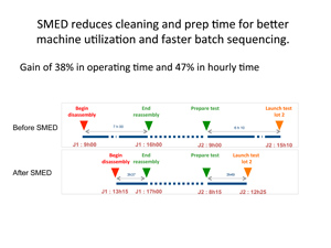 Improvements in changeover times between assays