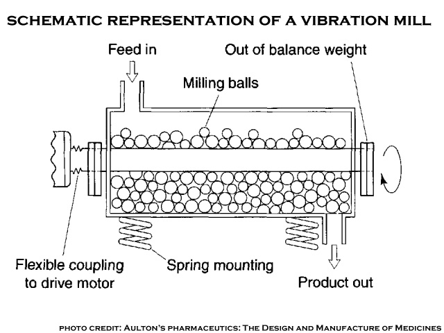 scematic-representation of vibration mill