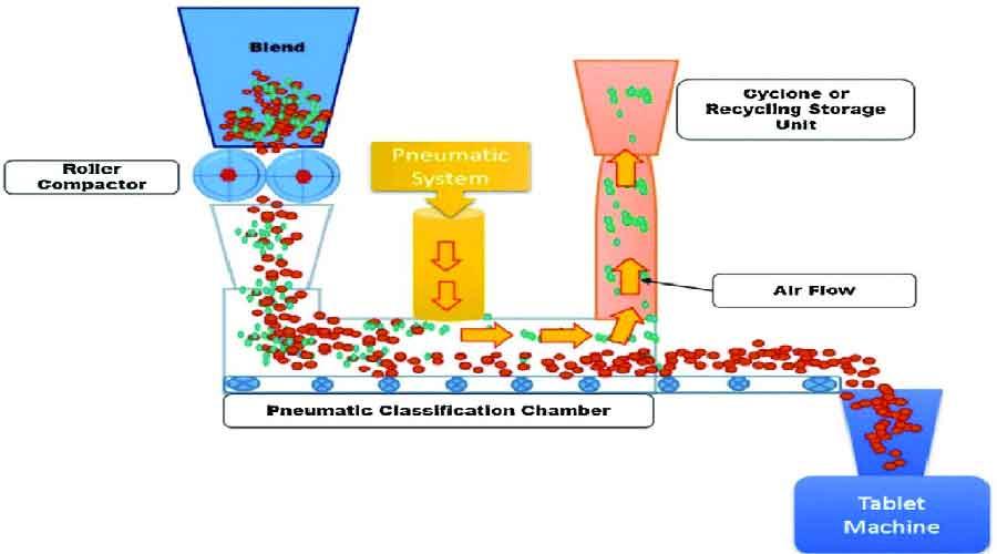 Advances in wet granulation technology - Schematic representation of Pneumatic Dry Granulation Technology