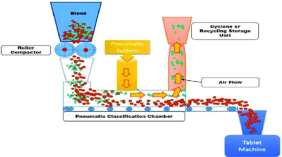 Advances in wet granulation technology - Schematic representation of Pneumatic Dry Granulation Technology