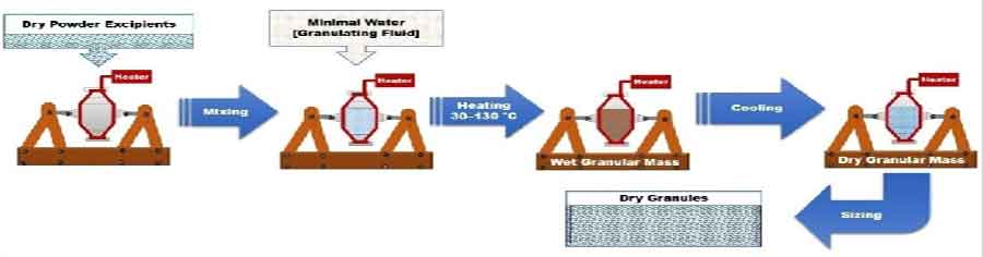 Recent Advances in Granulation Technology - Schematic representation of Thermal Adhesion Granulation