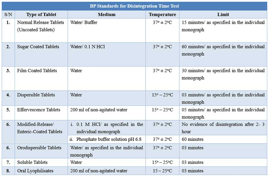 Quality control tests for tablets: BP standards for disintegration test