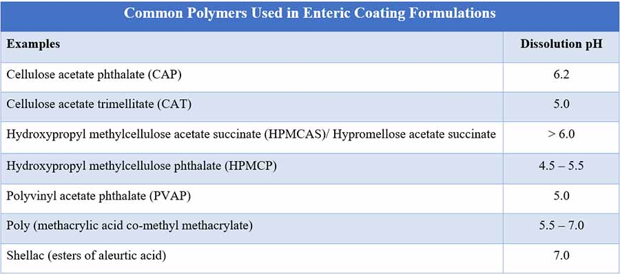 Common Polymers Used in Enteric Coating Formulations