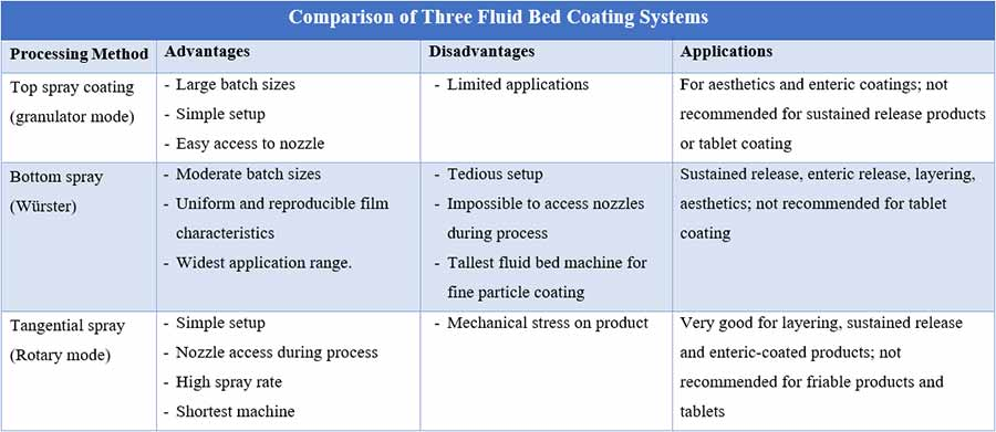 Film coating process: Comparison of three fluid bed coating systems : top spray, bottom spray and tangential spray
