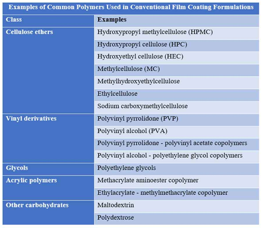Common Polymers Used in immediate-release film Coating Formulations
