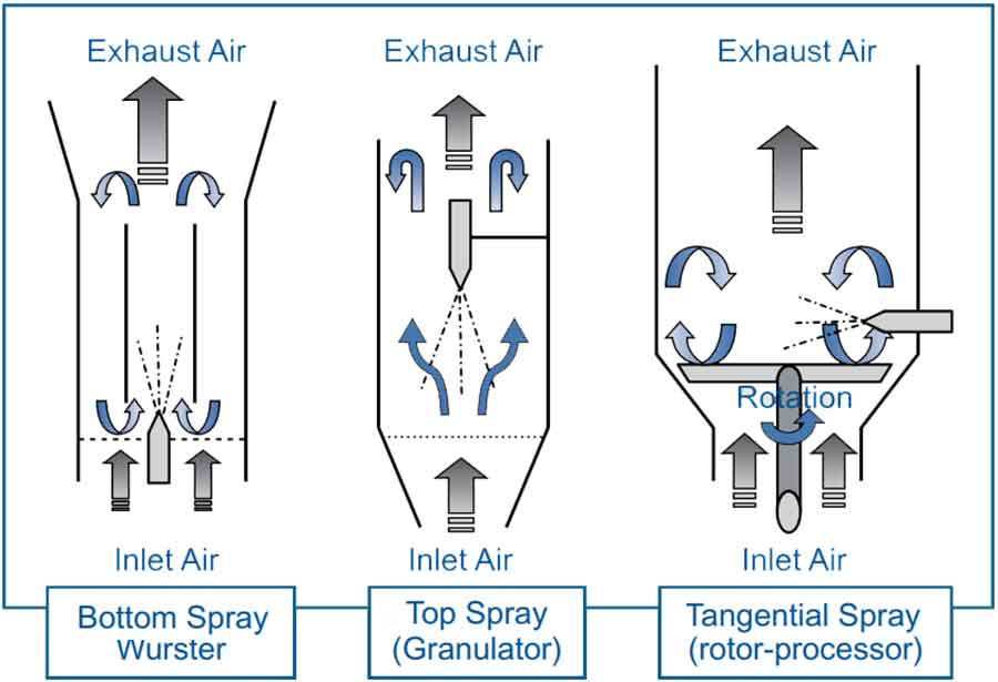 Film coating process: diagrams for three basic processes used for fluid-bed film coating