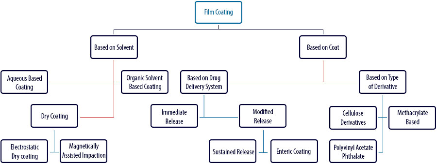 Film coating process: Types of film coating