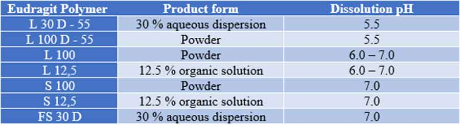 Table: Eudragit polymers used in enteric coating and their dissolution pH