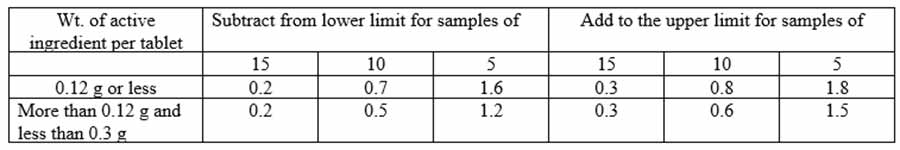 Quality Control Tests for Chewable Tablets: Requirements for adjustments of content of active ingredient of tablets for limits of 90 to 110% [BP, 2009]