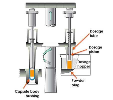 Hard gelatin capsules - Dosator filling principles