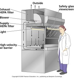 hepa filters used in pharmaceuticals manufacturing process flow diagram hvac hvac flow diagram gif [ 1014 x 1008 Pixel ]