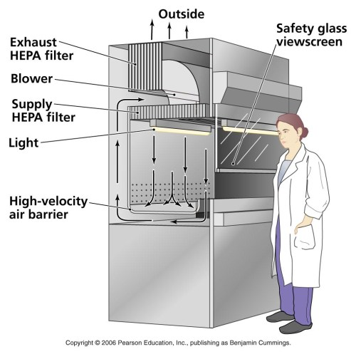 small resolution of hepa filters used in pharmaceuticals manufacturing process flow diagram hvac hvac flow diagram gif