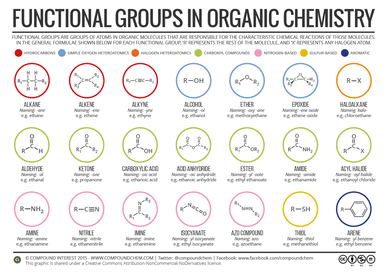Organic Chemistry Classes With Structure
