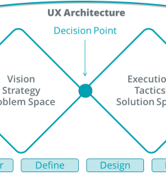 the double diamond diagram as a representation of ux architecture ux architecture bridges from [ 1296 x 701 Pixel ]