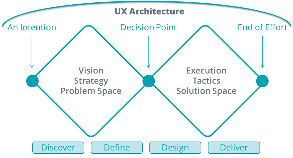medium resolution of the double diamond diagram as a representation of ux architecture ux architecture bridges from