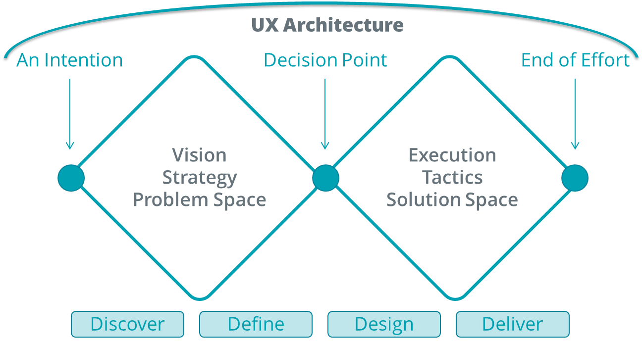 hight resolution of the double diamond diagram as a representation of ux architecture ux architecture bridges from