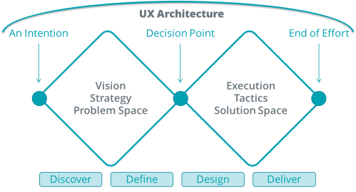 small resolution of the double diamond diagram as a representation of ux architecture ux architecture bridges from