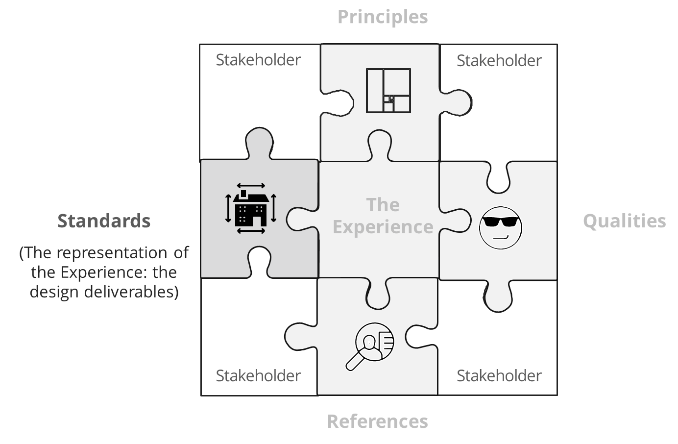 Architecture and User Experience, Part 11: The PQRS Model