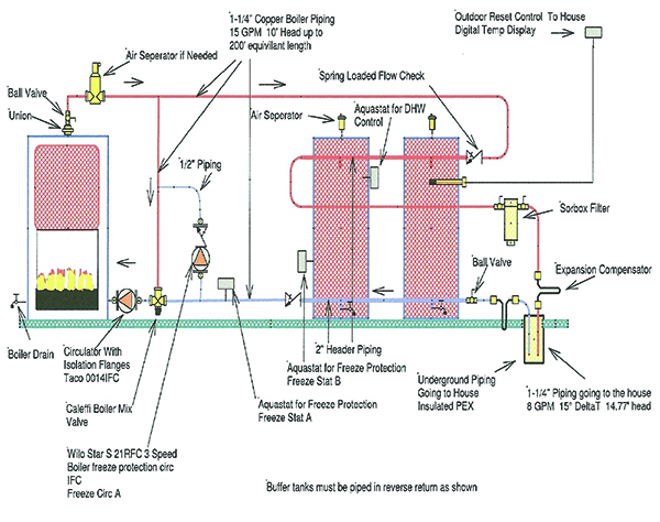 Wood Fired Boiler Radiant Heat Piping Diagram
