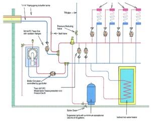 Wood Boiler Meets Modern Hydronics