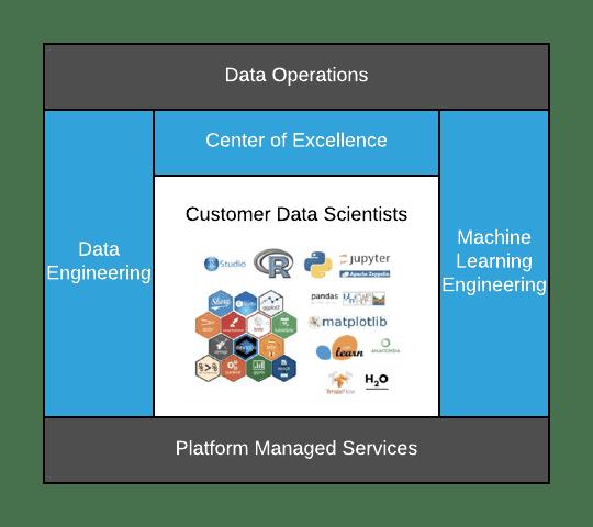 Data Science Stack Diagram