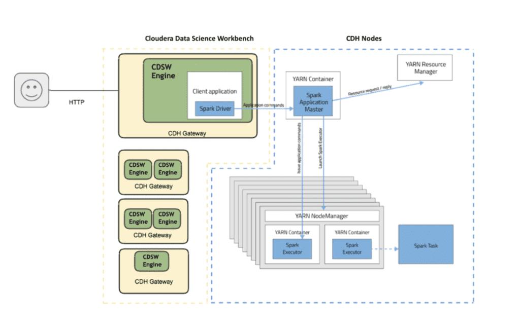 CDSW and Impala Configuration