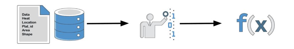 Machine Learning Training Model Process