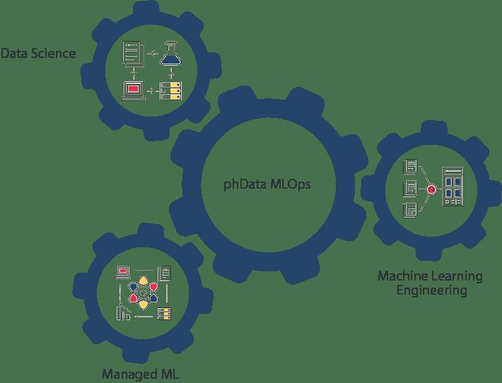 Machine Learning phData