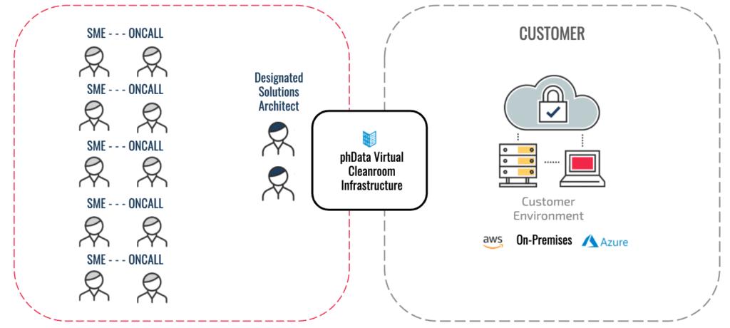 phData Virtual Cleanroom