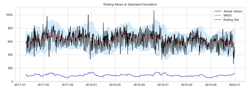 COVID Machine Learning