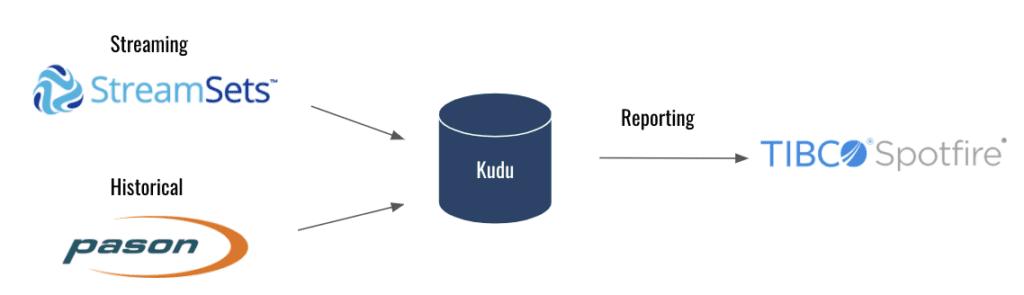 StreamSets to Kudu to Spotfire architecture diagram