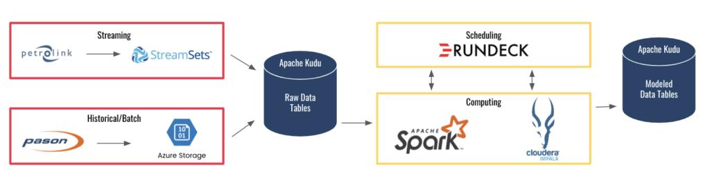 Architecture Diagram phData Monitoring and Streaming Data