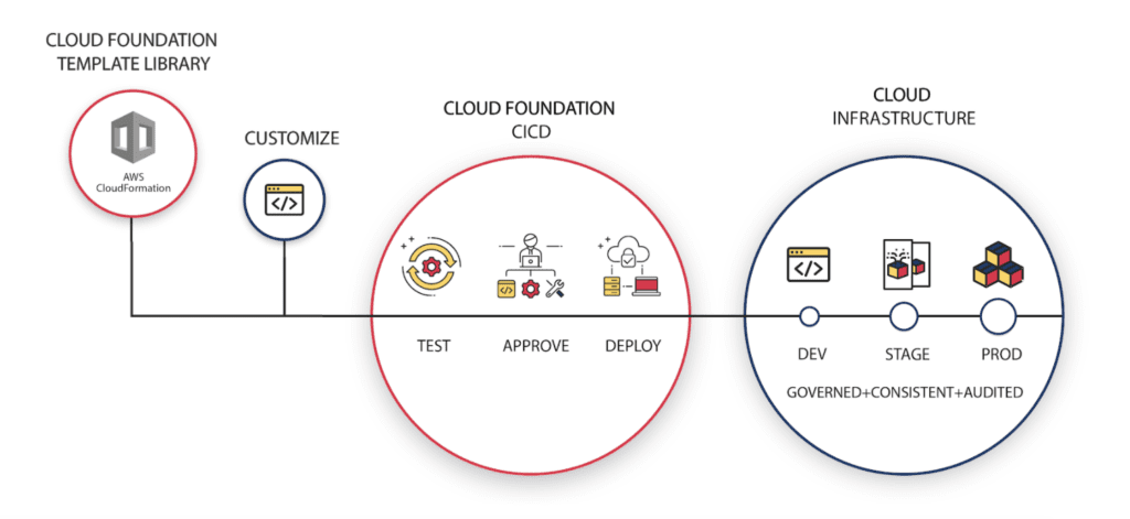DevOps Workflow Using Infrastructure as Code with Cloud Foundation