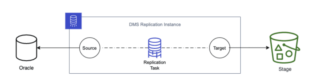 AWS database migration service resources used to replicate data from Oracle to Amazon S3