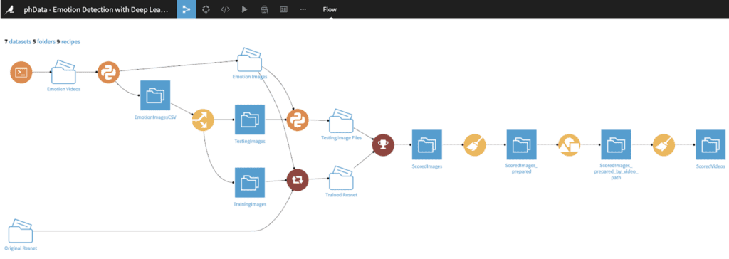 Overview of the Dataiku DSS flow
