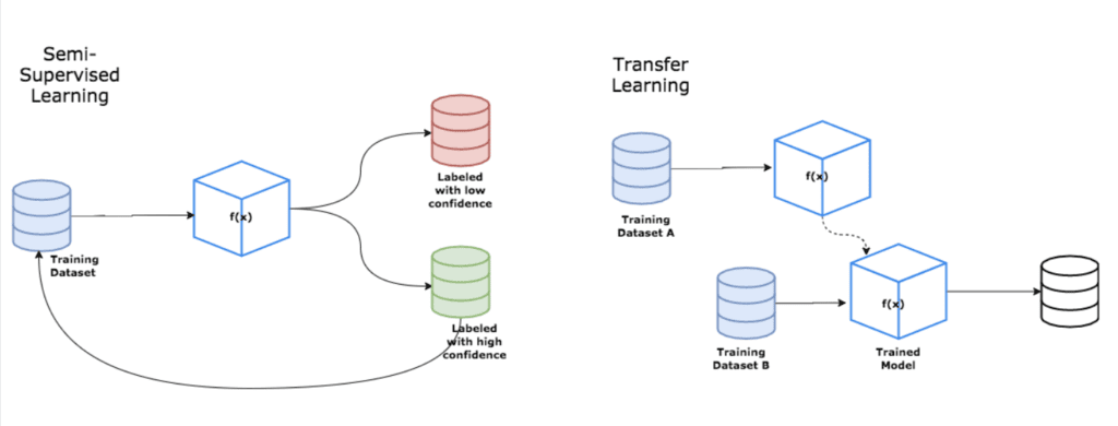 Semi-Supervised Learning and Transfer Learning Diagrams