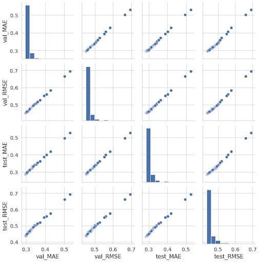 """Hyperopt was configured to optimize the """"val_RMSE"""" metric, but scatterplots show MAE to be correlated with it, and similar results on the test sample.."""